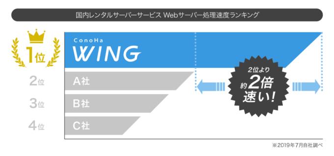 ConoHa WING 処理速度ランキング