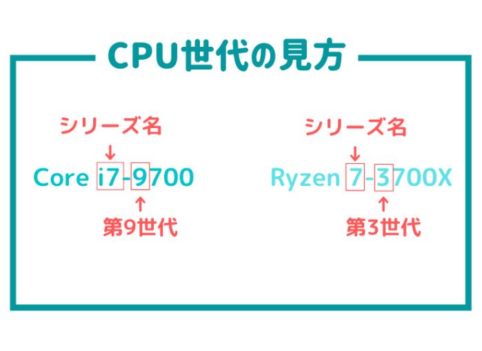 CPU世代の見方