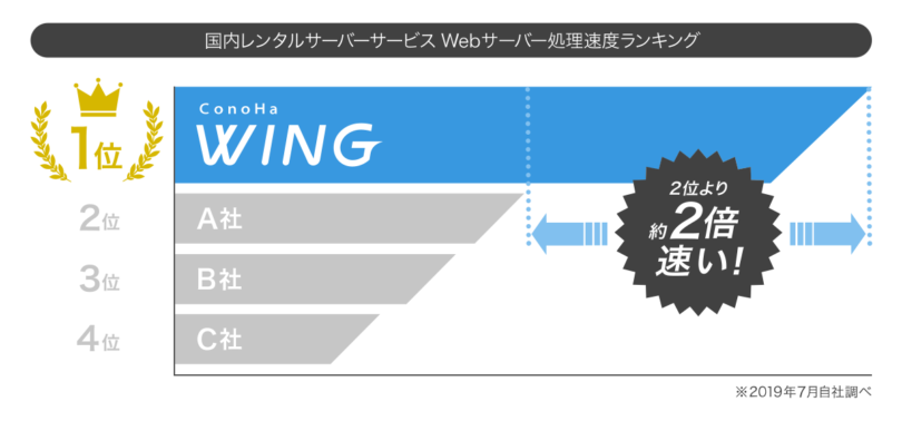 ConoHa WING速度ランキング